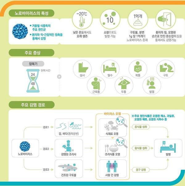 노로바이러스의 특성과 주요증상