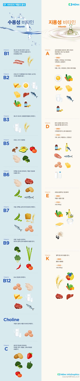 비타민 종류와 효능, 음식