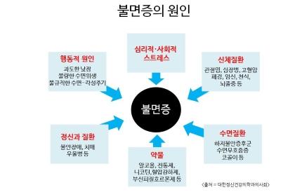 불면증 원인(행동적 원인/스트레스/신체질환/수면질환/약물/정신과질환)