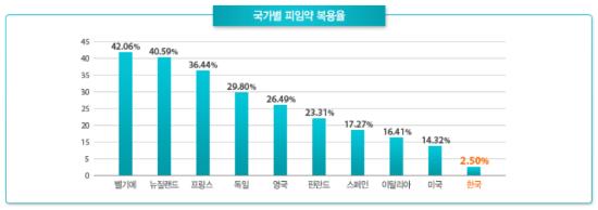 국가별 피임약 복용률(한국 2.5%)