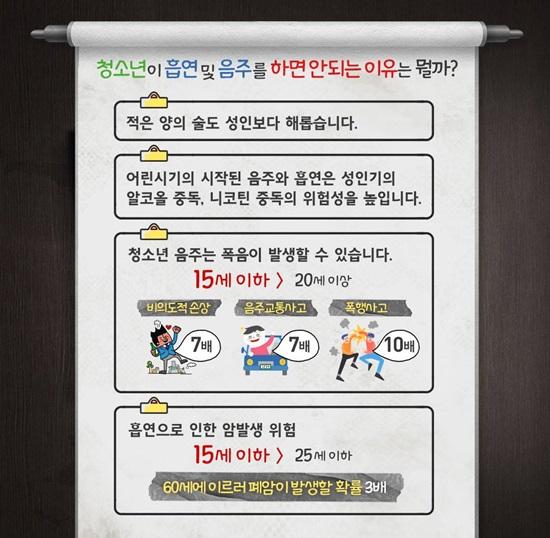 청소년 음주 및 흡연 실태_한국건강증진개발원