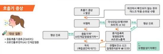 해외 여행 후 감염병 증상별 대응체계 (질병관리본부)