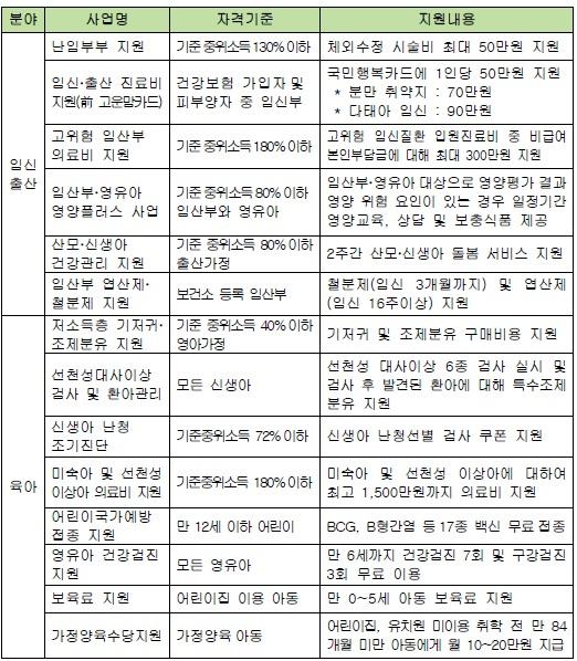 2017년 주요 임신, 출산, 육아지원 현황 (복지로)