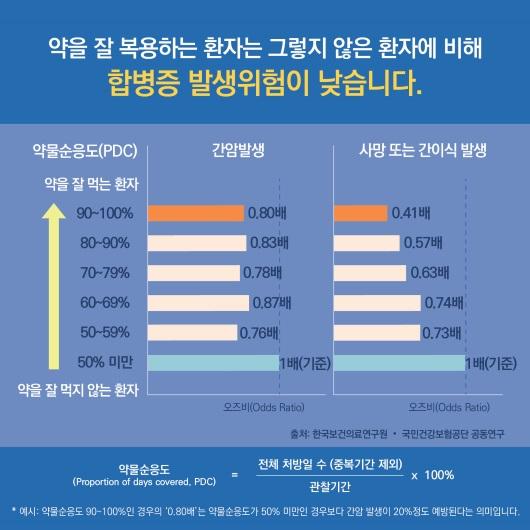 한국보건의료원_만성 B형 간염 항바이러스제 장기 사용 환자의 합병증 비교