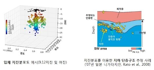 여진 분석을 통한 지진단층 추정 예시