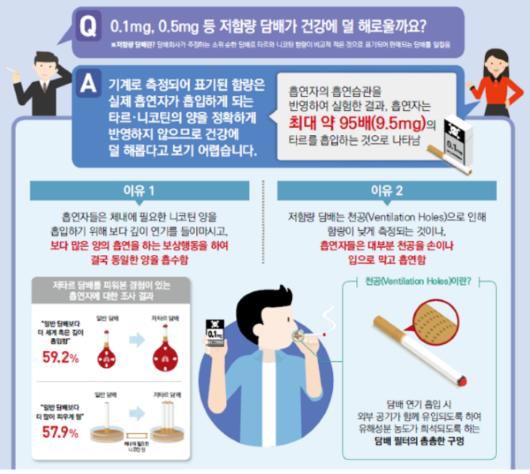 저함량 담배가 건강에 덜 해로울까?