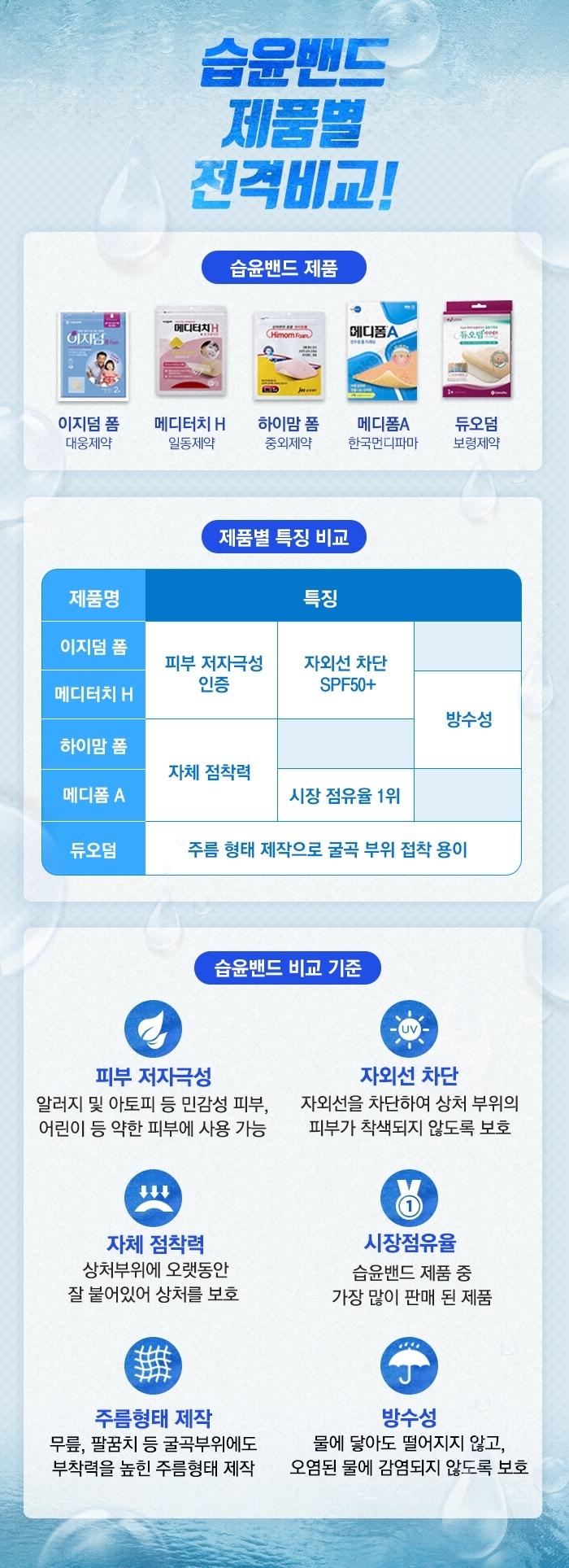 습윤밴드 제품별 비교