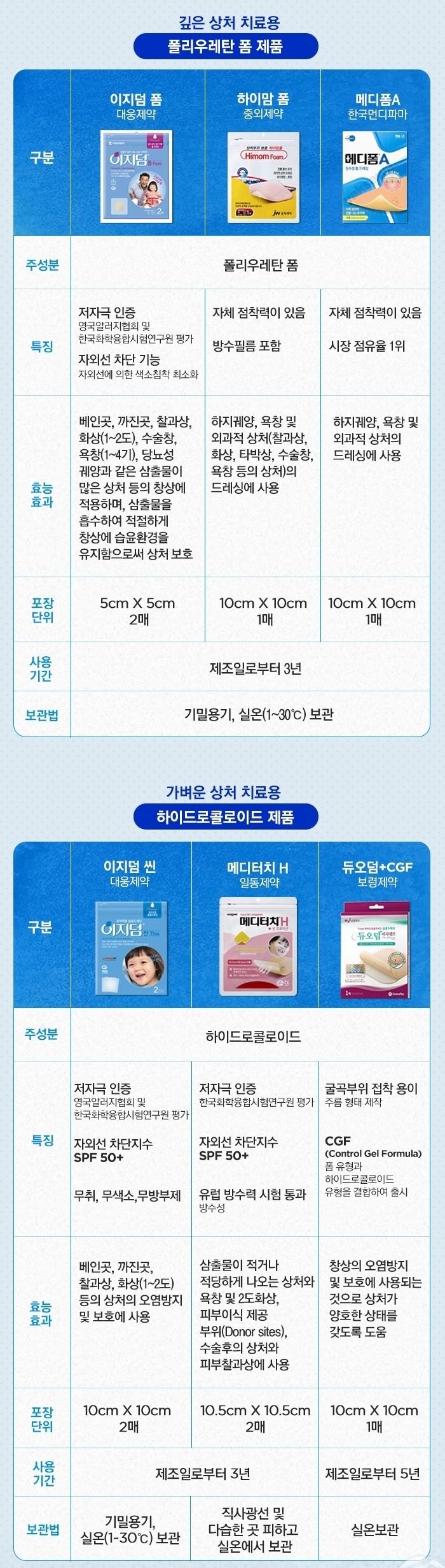 습윤밴드 제품 상세 정보