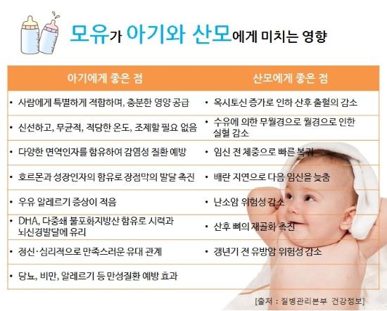 모유가 아기와 산모에게 미치는 영향(아기