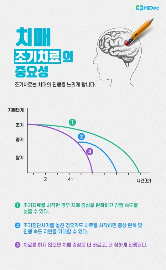 치매 조기치료의 중요성 그래프