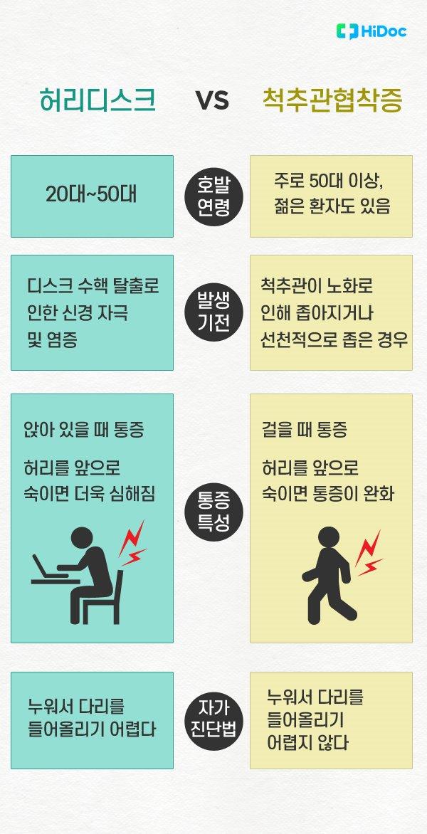 허리 디스크 vs 척추관협착증