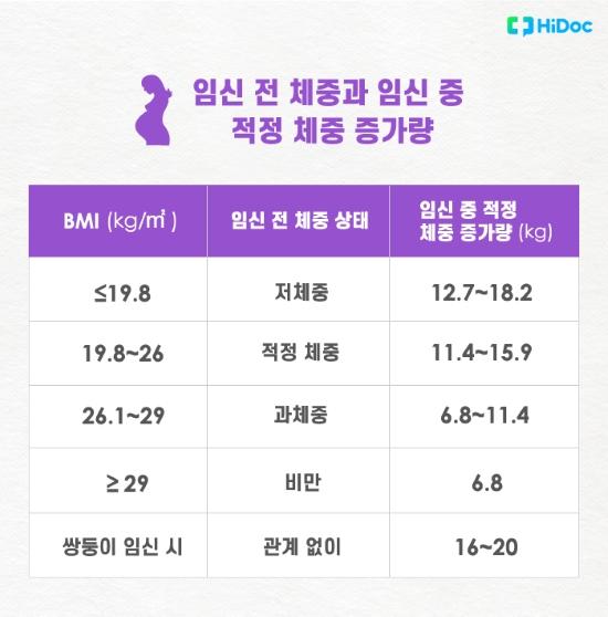 임신 전 체중과 임신 중 적정 체중 증가량