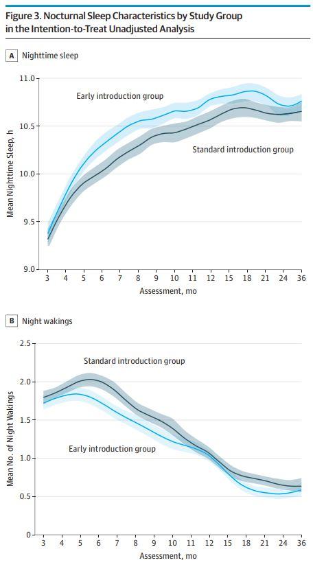 [그래프 설명] 이유식을 조기에 시작한 그룹(Early introduction group)의 야간수면시간이 더 길고(A 그래프), 밤에 깨는 횟수는 더 적다(B 그래프)는 것을 확인할 수 있다.
