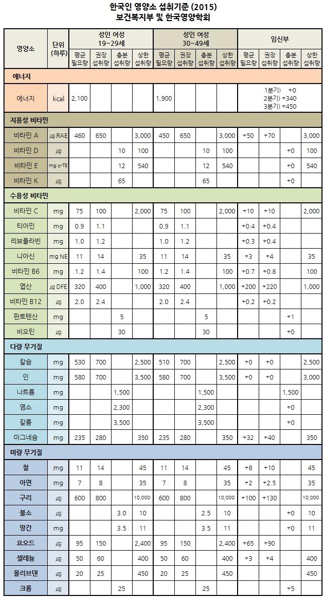 한국인 영양소 섭취기준 (2015) - 보건복지부 및 한국영양학회